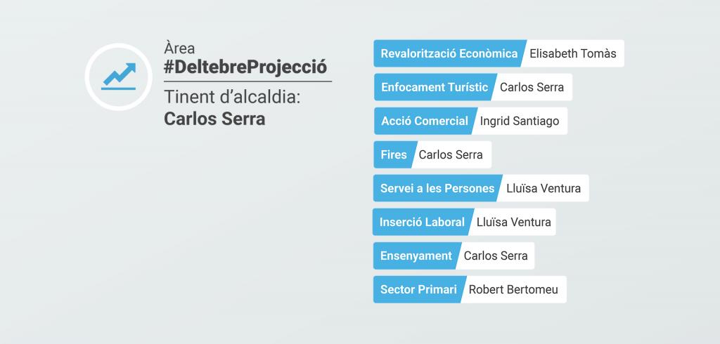 #DeltebreProjecció